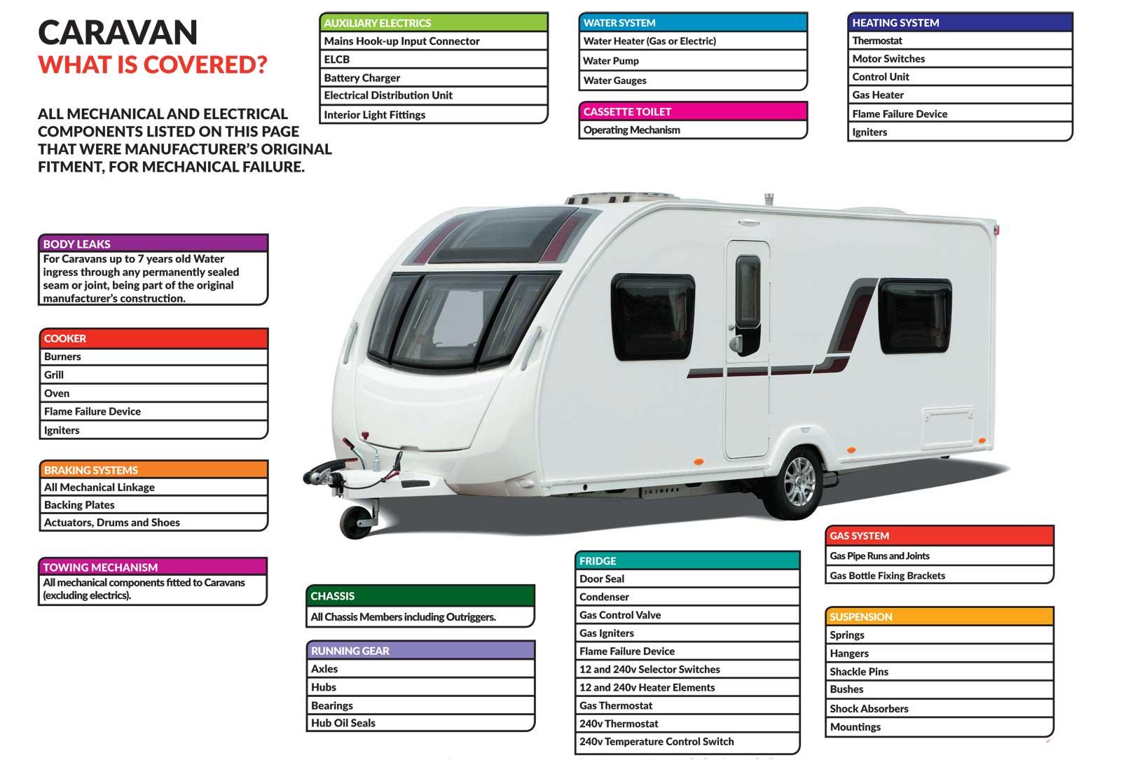 Caravan-Covered